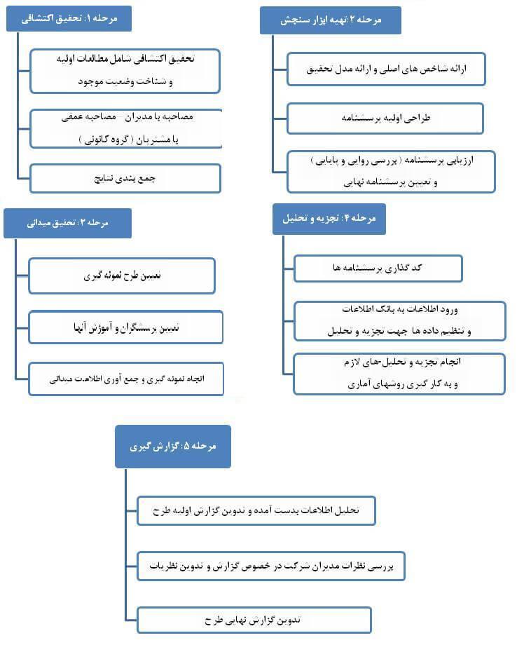 خصوصیات بازار